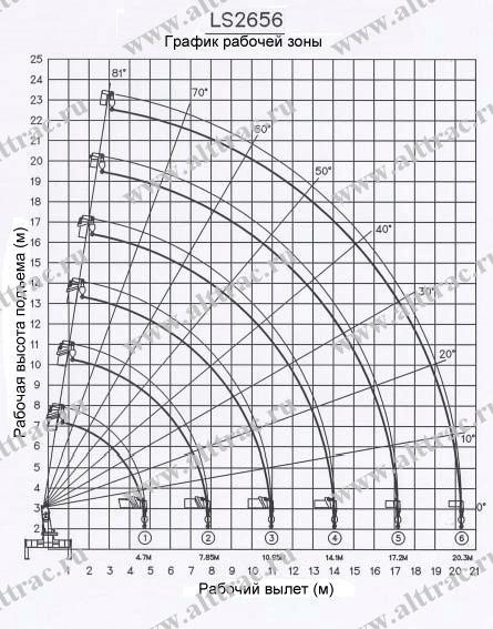 График рабочей зоны BUER LS 2656-001