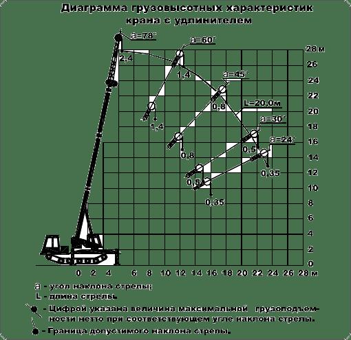 График рабочей зоны КС-5671